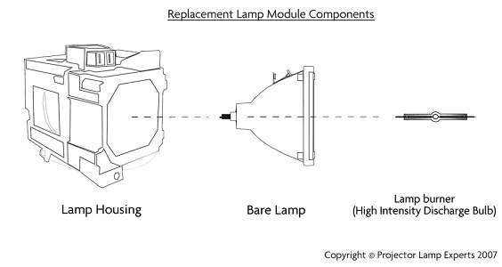 Projector lamp experts united states projector lamps retailer major components of a projectorrptv lamp aloadofball Gallery